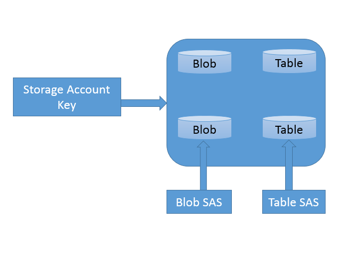 Attach a storage account by using a Shared Access Signature (SAS