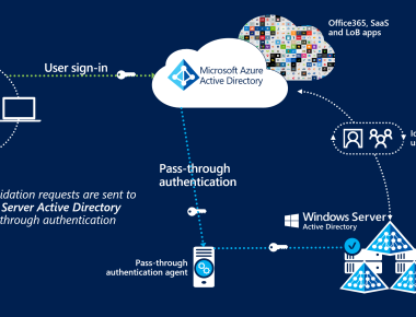 Azure Active Directory (Azure AD) | Abou Conde's Blog