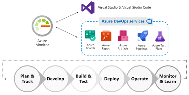 Get Started With Azure Repos And Visual Studio 2019 Abou Conde S Blog