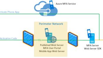 Implementing Azure Multi-Factor Authentication (MFA) Server