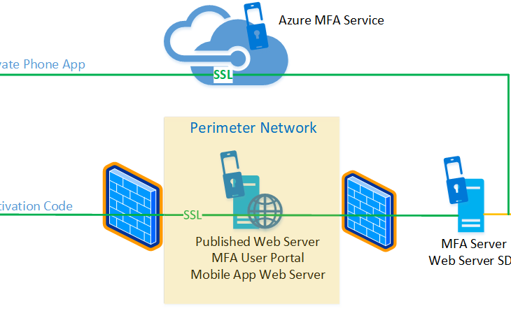 Getting started with the Azure Multi-Factor Authentication